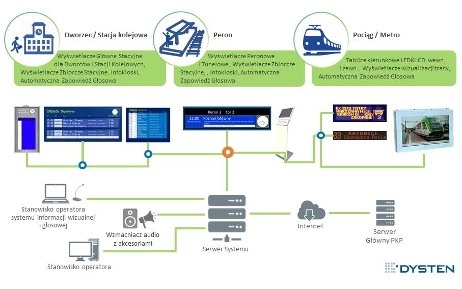 System Informacji Pasażerskiej dla Kolei dworców PKP