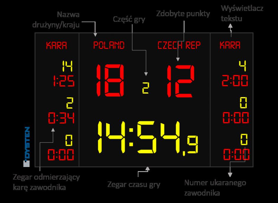 Elektroniczna tablica wyników do hokeja