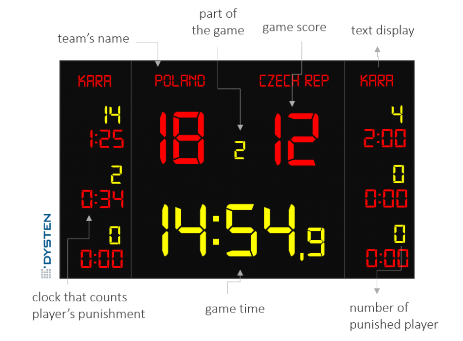 hockey electronic scoreboards