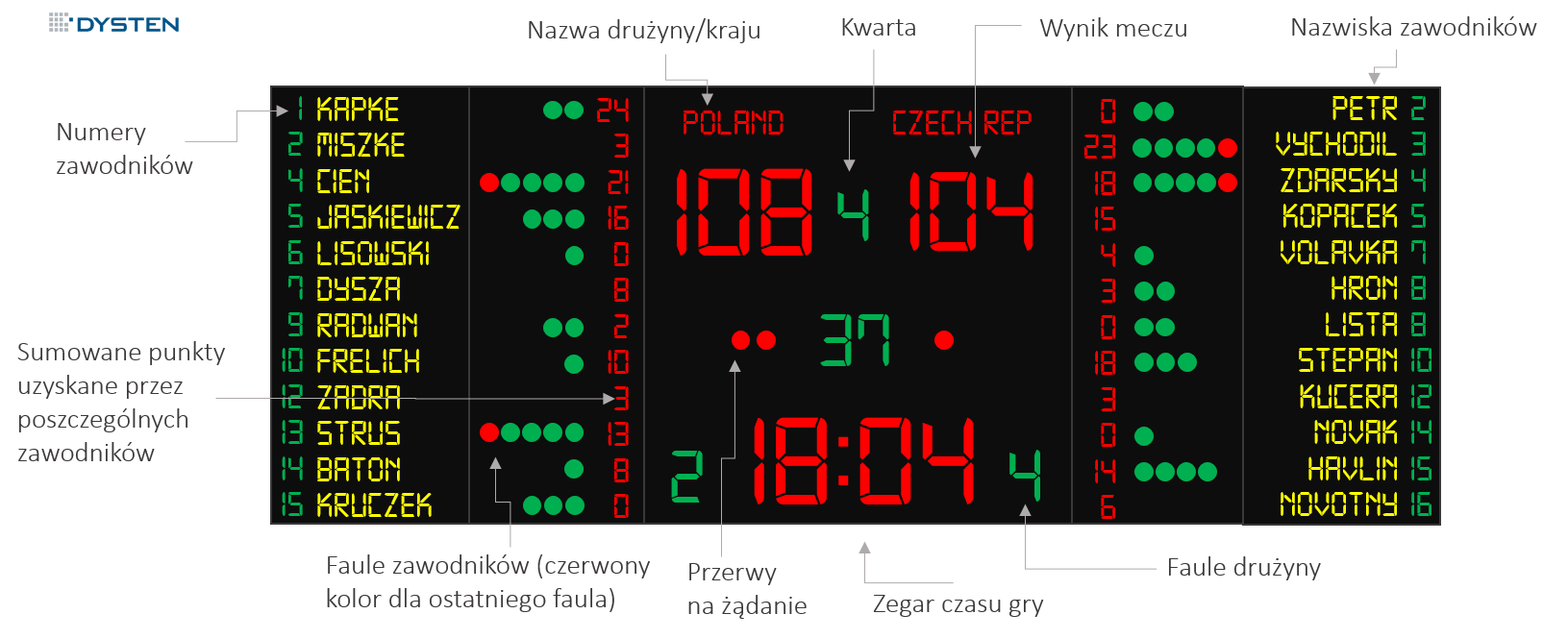 elektroniczna tablica wyników do koszykówki