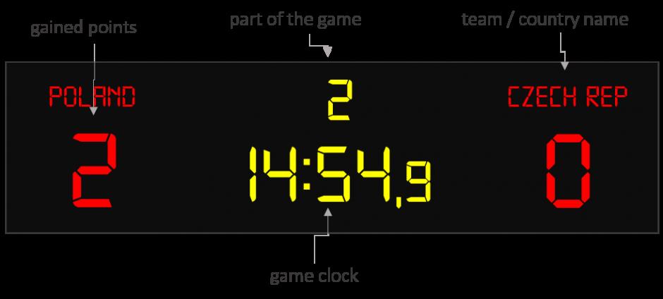 football led scoreboard