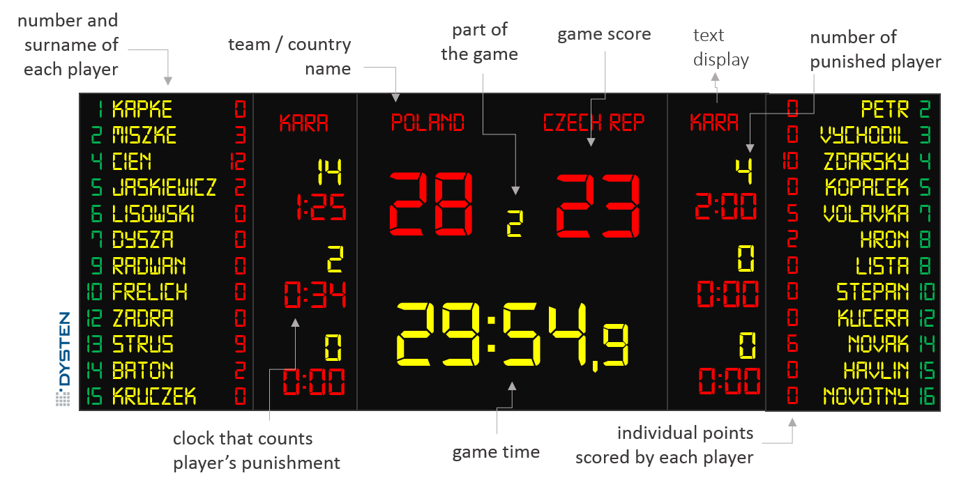 handball electronic scoreboard