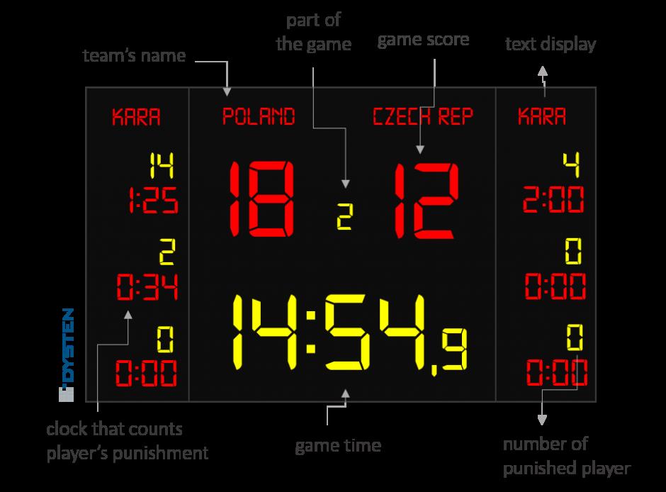 hockey electronic scoreboards
